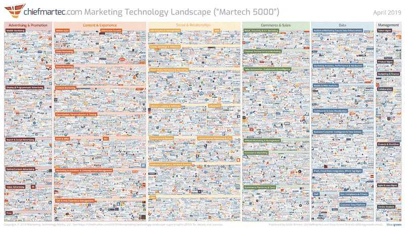 marketing technology landscape 2019 slide