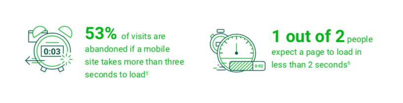 il tempo di caricamento delle pagine sui cellulari è un grande problema