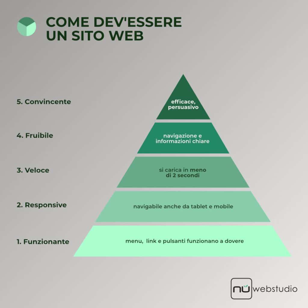 La piramide di Maslow applicata alle caratteristiche necessarie ad un sito web professionale efficace.