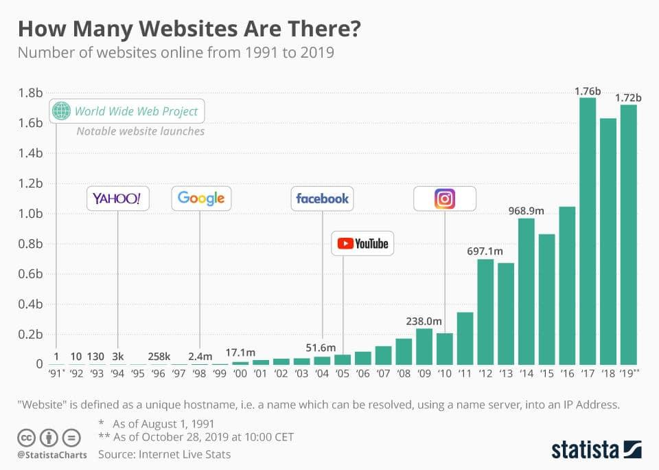 statistica sulla crescita del numero di siti web attivi nel mondo