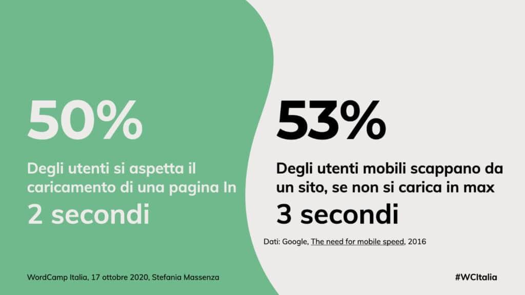 il 53% degli utenti mobili scappano da un sito se si carica in più di 3 secondi.