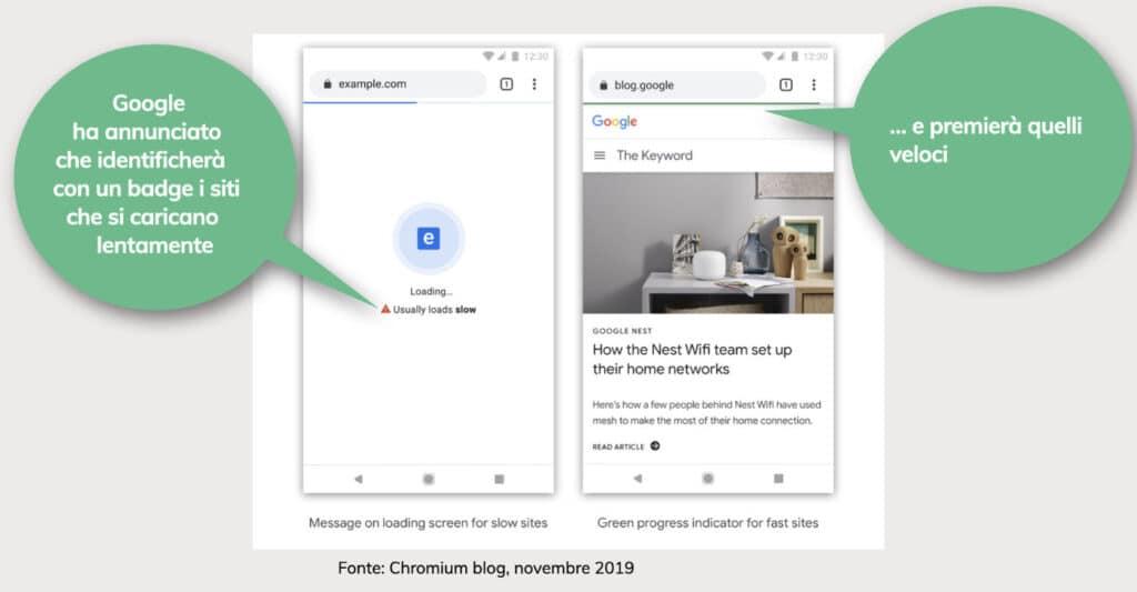 Sito veloce: Google indicherà con un badge i siti lenti - NUwebstudio